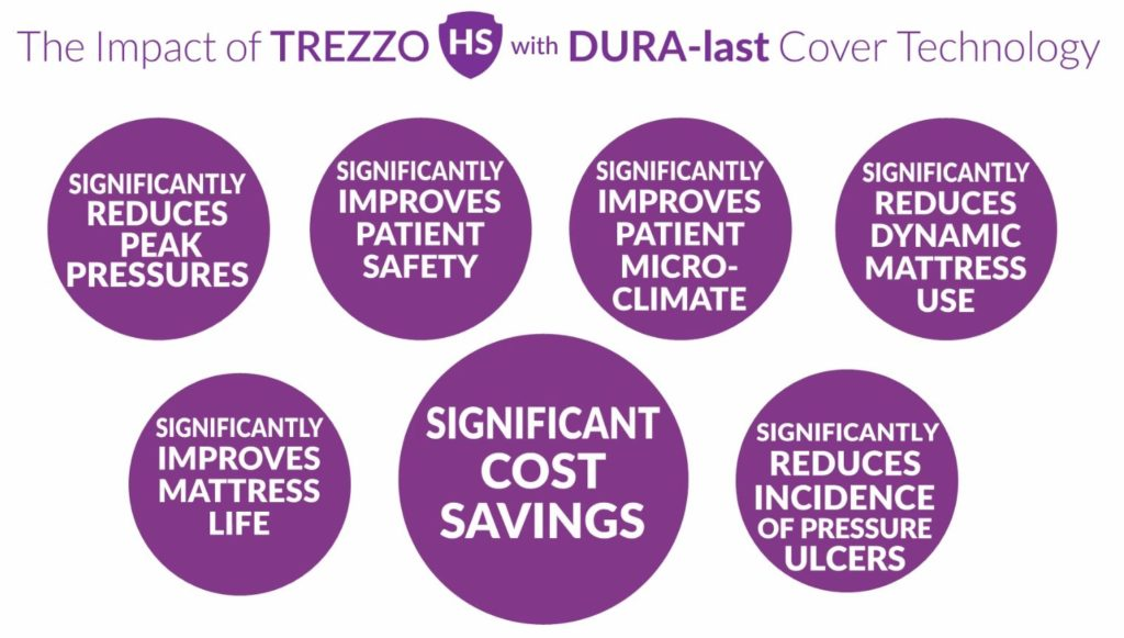 TREZZO HS with DURA-last cost benefits